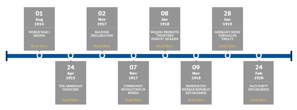 Holocaust Timetable